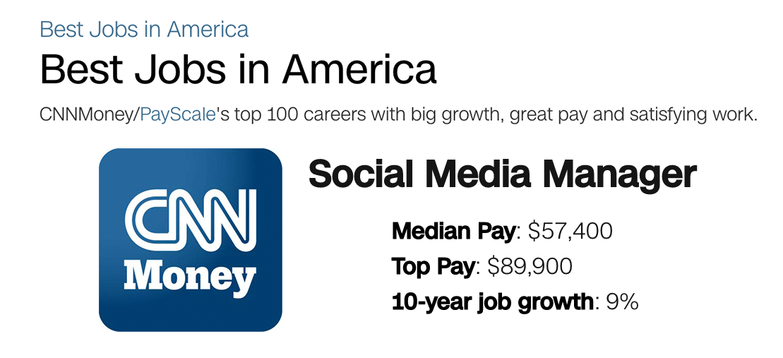 cnn social media pay scale